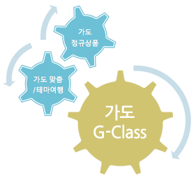 gclass_into_topni.png